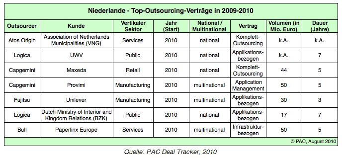 Outsourcing mit Perspektiven